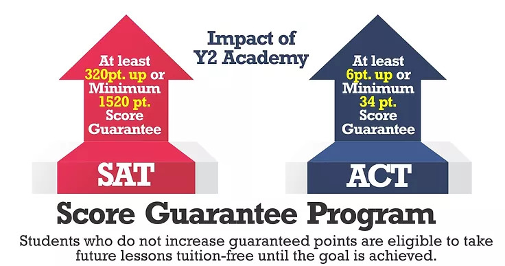 Impact of Y2 Academy Score Guarantee Program for ACT And SAT